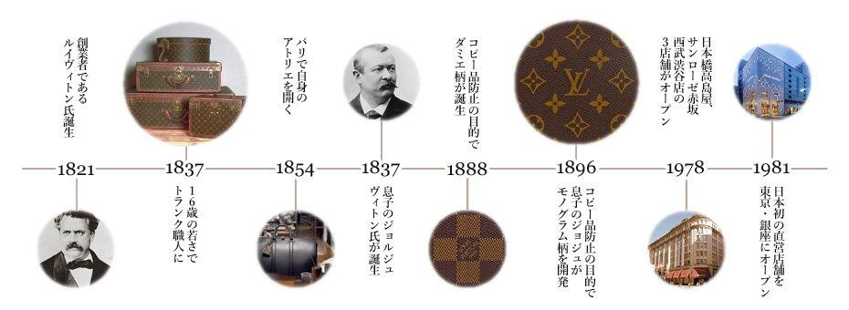 406a887da9df 日本でも人気のルイヴィトンのモノグラムは、ヨーロッパのジャポニズム文化と2代目ジョルジュ・ヴィトンにより生まれました。当初は比較的簡単なパターンロゴが多く、  ...